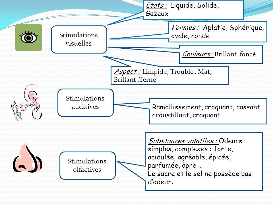 Stimulations visuelles Etats : Liquide, Solide, Gazeux Formes : Aplatie, Sphérique, ovale, ronde Couleurs : Brillant,foncé Aspect : Limpide, Trouble, Mat, Brillant,Terne Stimulations auditives Ramollissement, croquant, cassant croustillant, craquant Stimulations olfactives Substances volatiles : Odeurs simples, complexes : forte, acidulée, agréable, épicée, parfumée, âpre … Le sucre et le sel ne possède pas dodeur.
