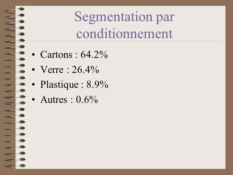 Segmentation par parfum Orange : 53.9% Multivitaminés : 11.9% Cocktails : 7.1% Pomme : 6.7% Raisin : 4.2% Ananas : 4% Autres : 12.20%