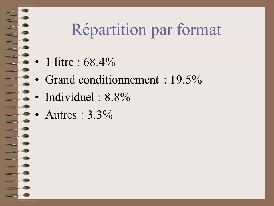 Segmentation par conditionnement Cartons : 64.2% Verre : 26.4% Plastique : 8.9% Autres : 0.6%