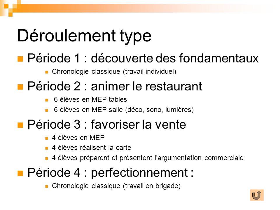 Déroulement type Période 1 : découverte des fondamentaux Chronologie classique (travail individuel) Période 2 : animer le restaurant 6 élèves en MEP t