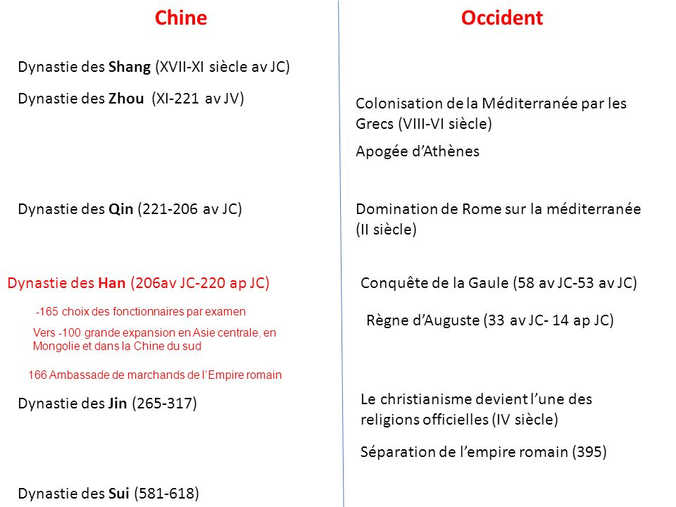 ChineOccident Dynastie des Shang (XVII-XI siècle av JC) Dynastie des Zhou (XI-221 av JV) Dynastie des Qin (221-206 av JC) Dynastie des Han (206av JC-2