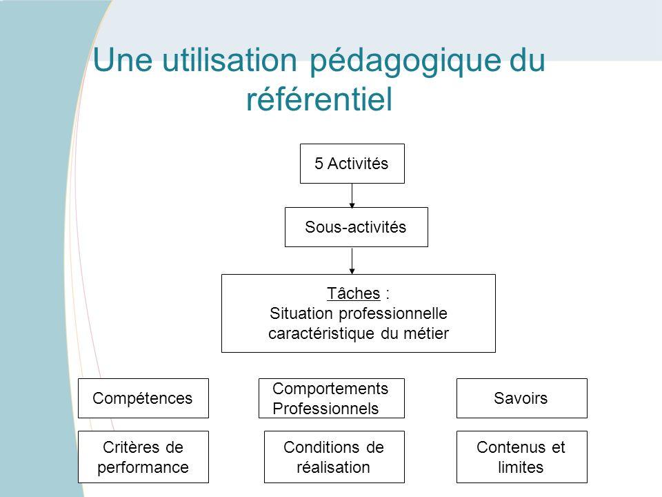 Une utilisation pédagogique du référentiel 5 Activités Tâches : Situation professionnelle caractéristique du métier Sous-activités CompétencesSavoirs