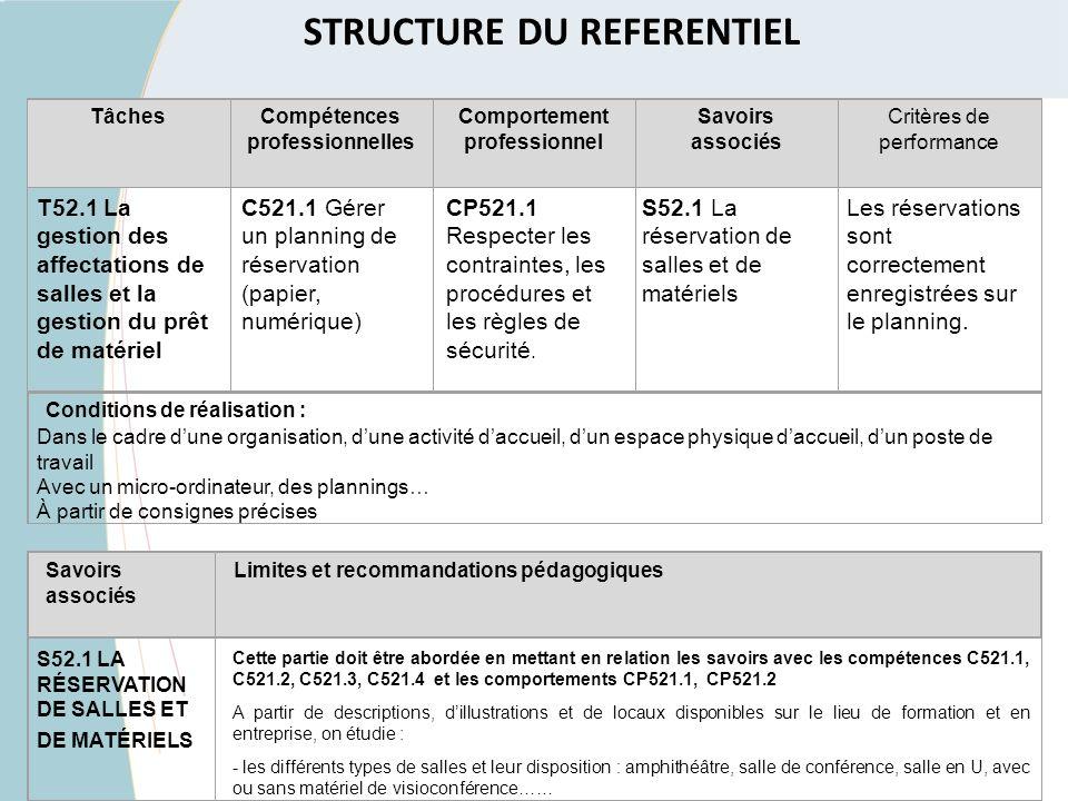 Savoirs associés Limites et recommandations pédagogiques TâchesCompétences professionnelles Comportement professionnel Savoirs associés Critères de pe