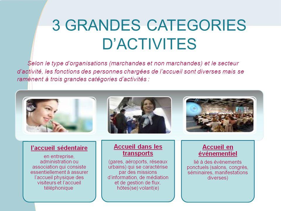 3 GRANDES CATEGORIES DACTIVITES Selon le type dorganisations (marchandes et non marchandes) et le secteur dactivité, les fonctions des personnes charg