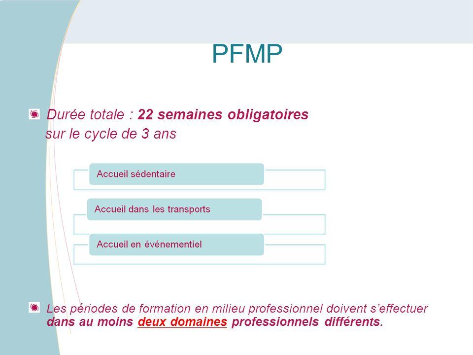 PFMP Durée totale : 22 semaines obligatoires sur le cycle de 3 ans Les périodes de formation en milieu professionnel doivent seffectuer dans au moins