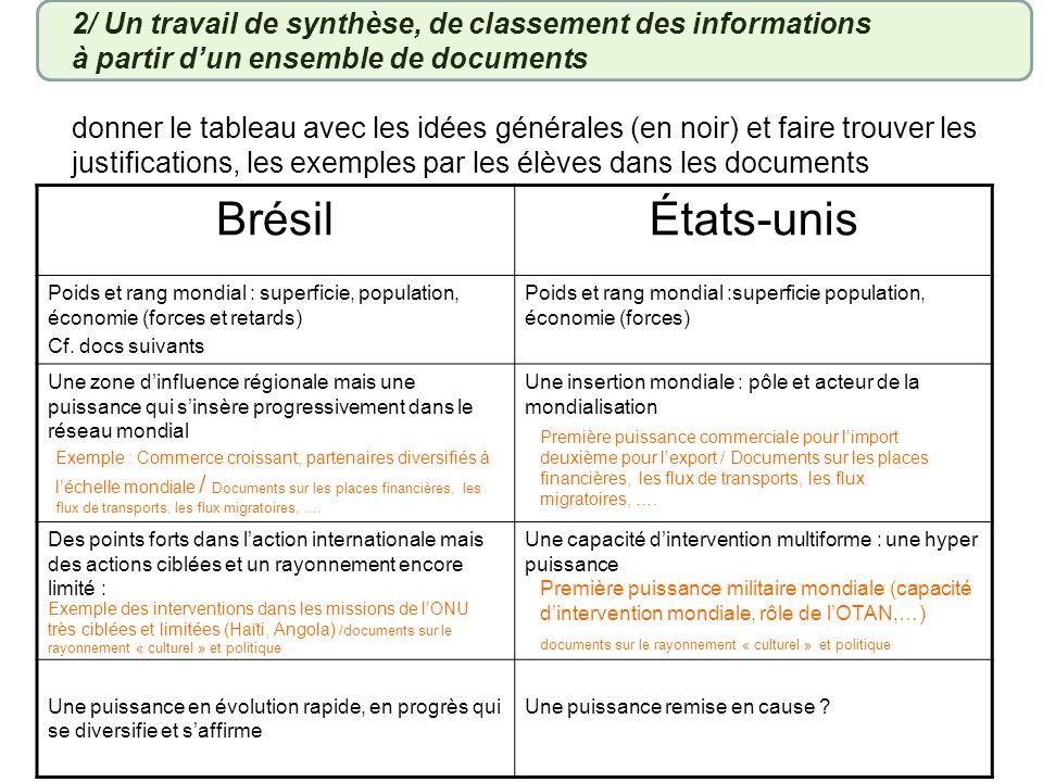 BrésilÉtats-unis Poids et rang mondial : superficie, population, économie (forces et retards) Cf.