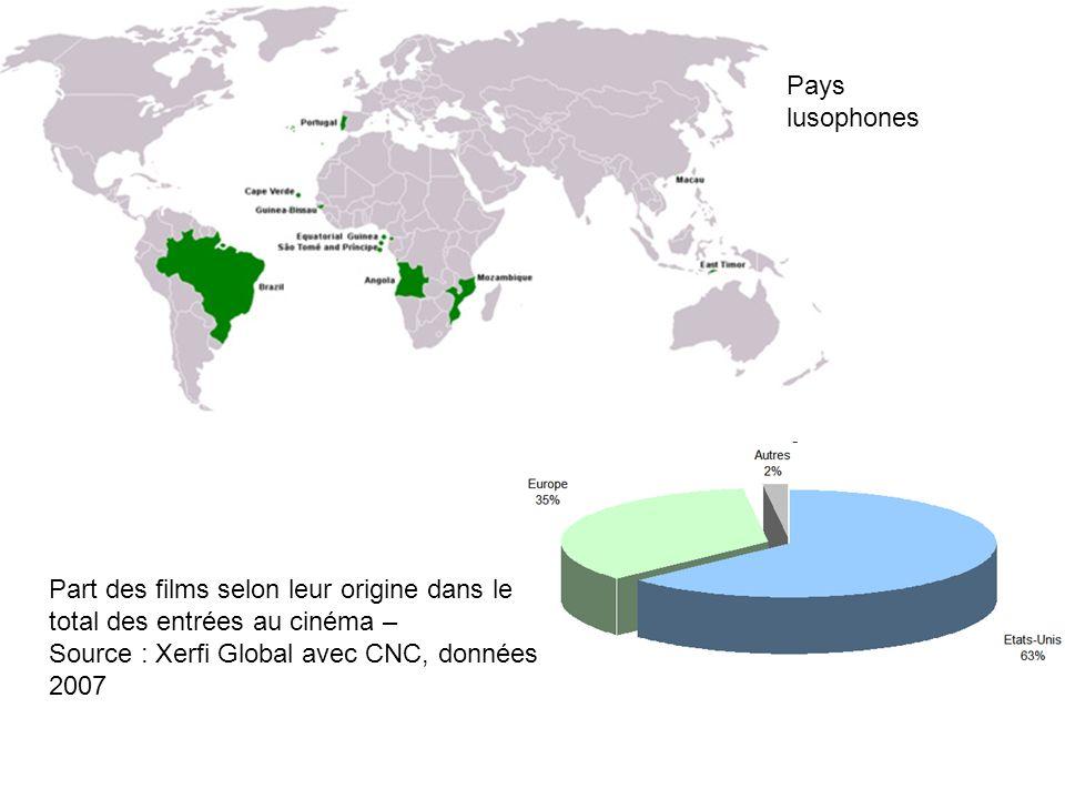 Part des films selon leur origine dans le total des entrées au cinéma – Source : Xerfi Global avec CNC, données 2007 Pays lusophones