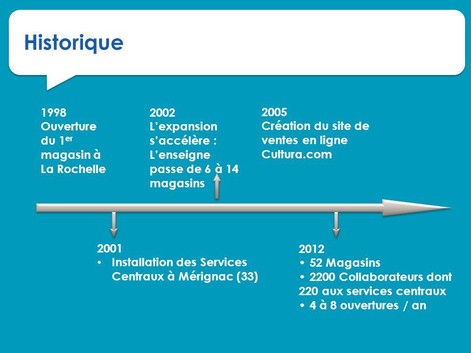52 Magasins répartis sur toute la France Taille moyenne : +/- 2000 m² Du plus petit : La Rochelle (1000m²) au Au plus grand : Bègles (6000m²)