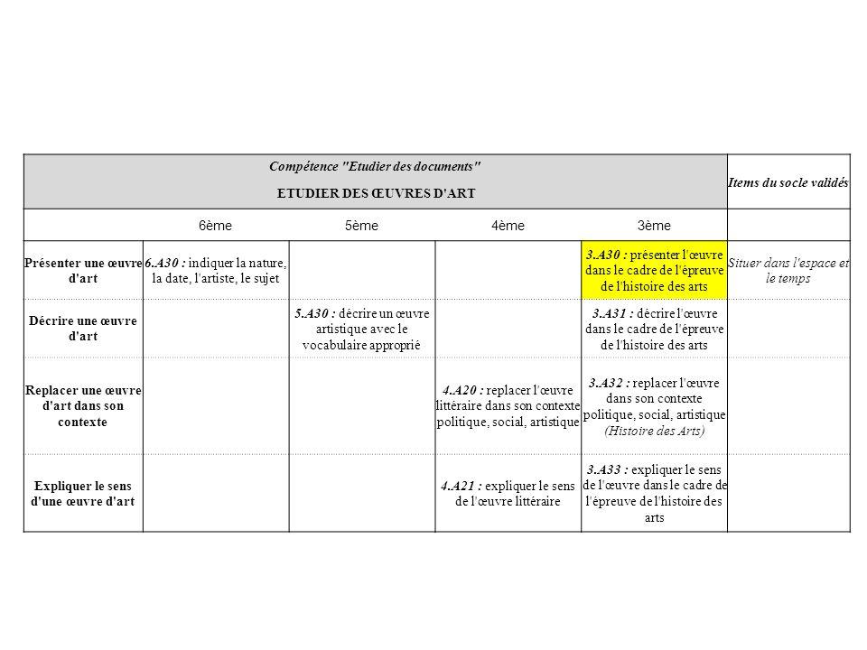 Compétence Etudier des documents Items du socle validés ETUDIER DES GRAPHIQUES 6ème5ème4ème3ème Analyser un graphique 5.A40 : questions amenant à utiliser les données du graphique Lire et employer différents langages Faire une déduction à partir du graphique 3.A40 : faire une généralisation Démontrer une opinion à partir d un graphique 5.A41 : qu est-ce qui montre que… .