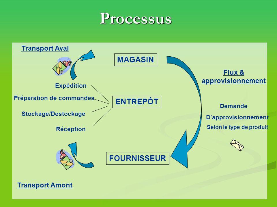 Processus MAGASIN ENTREPÔT FOURNISSEUR Transport Aval Transport Amont Flux & approvisionnement Demande Dapprovisionnement Selon le type de produit Exp