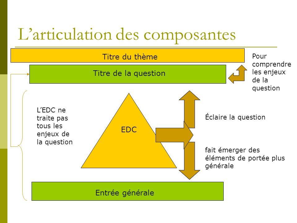 Larticulation des composantes Titre de la question EDC Entrée générale Titre du thème Pour comprendre les enjeux de la question fait émerger des éléme