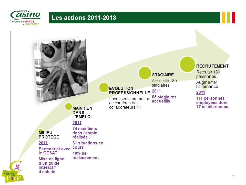 Les actions 2011-2013 11 MILIEU PROTEGE 2011 Partenariat avec le GESAT Mise en ligne dun guide interactif dachats MAINTIEN DANS LEMPLOI 2011 74 mainti