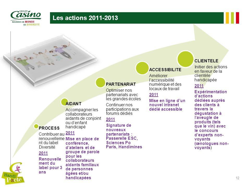 Les actions 2011-2013 12 PROCESS Contribuer au renouvelleme nt du label Diversité 2011 Renouvelle ment du label pour 3 ans AIDANT Accompagner les coll