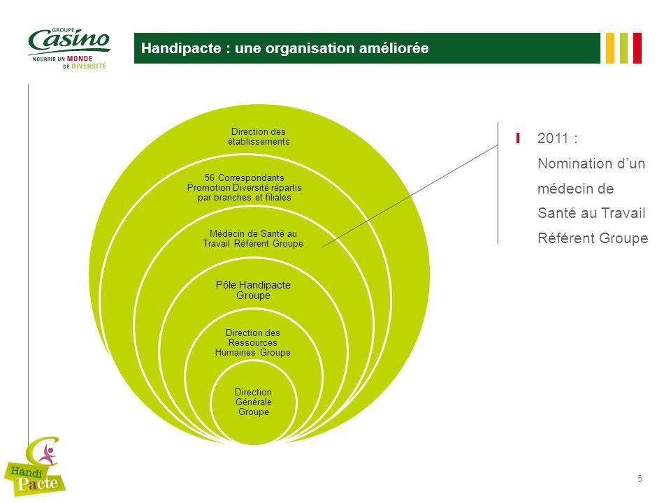 5 Handipacte : une organisation améliorée Direction des établissements 56 Correspondants Promotion Diversité répartis par branches et filiales Médecin