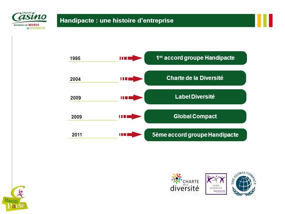 Handipacte : une histoire dentreprise 2009 2011 5ème accord groupe Handipacte 1995 1 er accord groupe Handipacte 2009 Label Diversité Global Compact 2