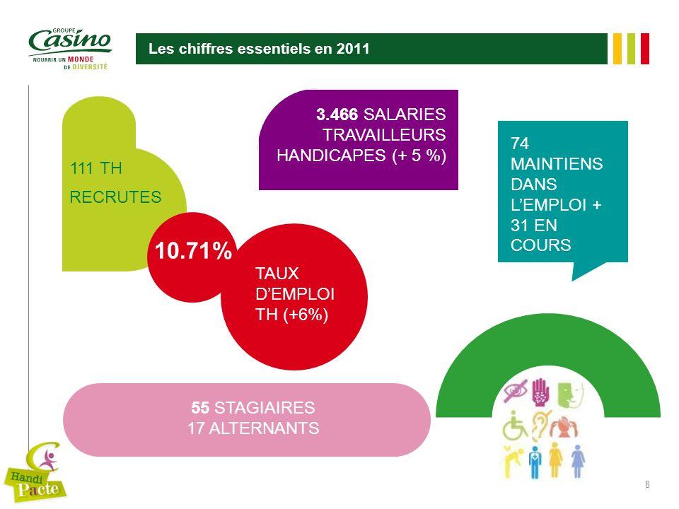 8 Les chiffres essentiels en 2011 3.466 SALARIES TRAVAILLEURS HANDICAPES (+ 5 %) 55 STAGIAIRES 17 ALTERNANTS 10.71% TAUX DEMPLOI TH (+6%) 111 TH RECRU