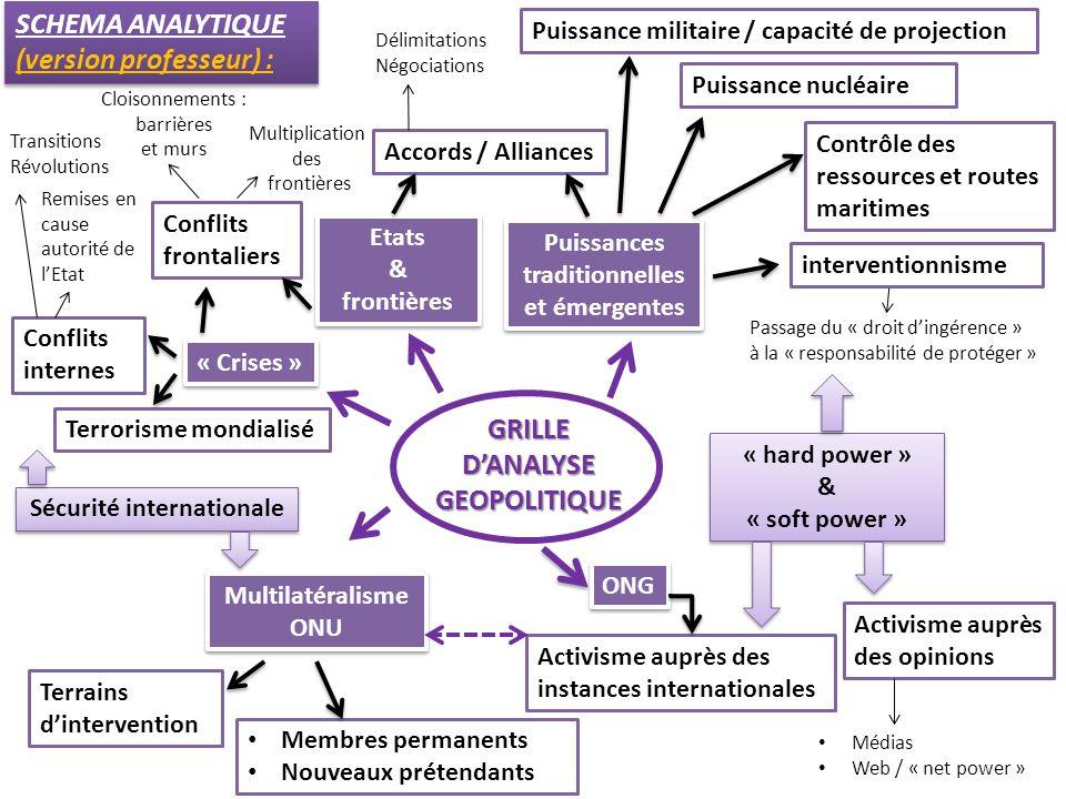 SCHEMA ANALYTIQUE (version professeur) : SCHEMA ANALYTIQUE (version professeur) : GRILLE DANALYSE GEOPOLITIQUE Puissances traditionnelles et émergente