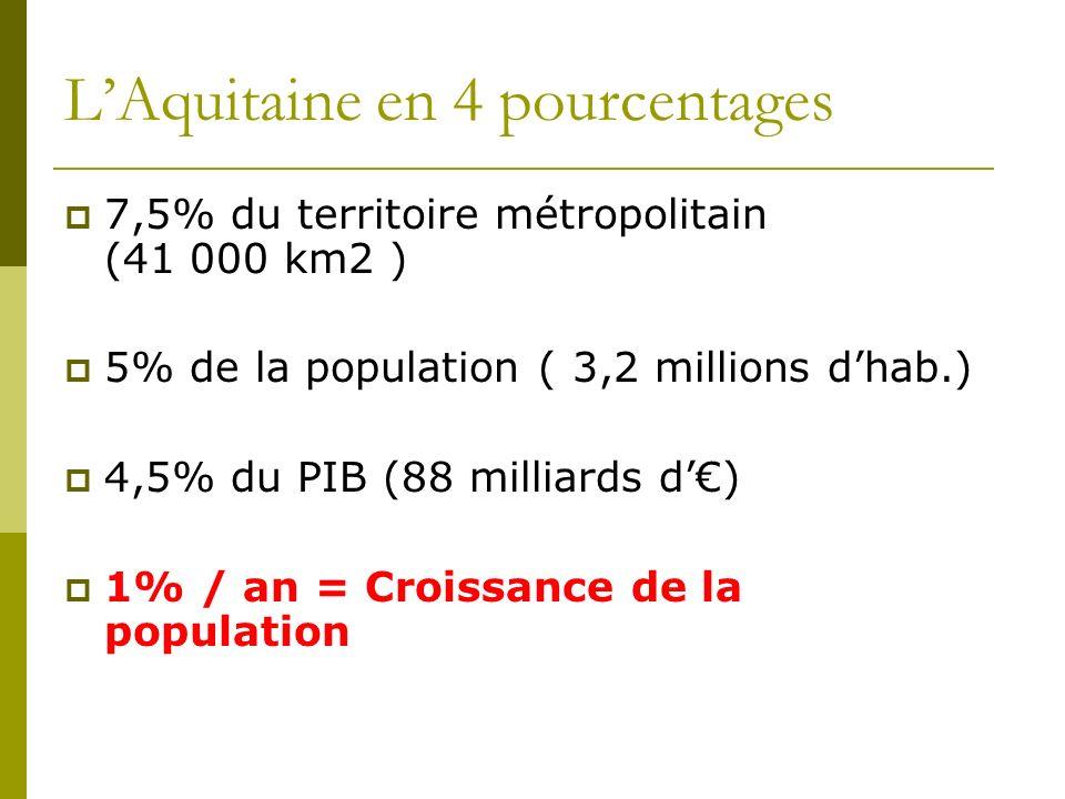 LAquitaine en 4 pourcentages 7,5% du territoire métropolitain (41 000 km2 ) 5% de la population ( 3,2 millions dhab.) 4,5% du PIB (88 milliards d) 1%