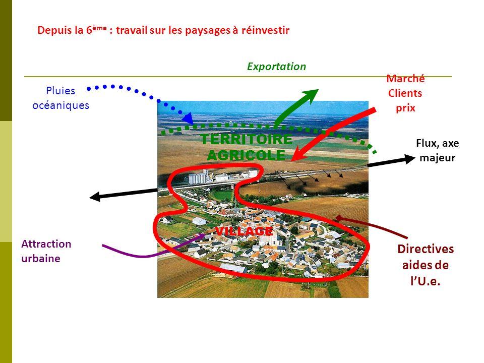 Depuis la 6 ème : travail sur les paysages à réinvestir Marché Clients prix Exportation Attraction urbaine Pluies océaniques Directives aides de lU.e.