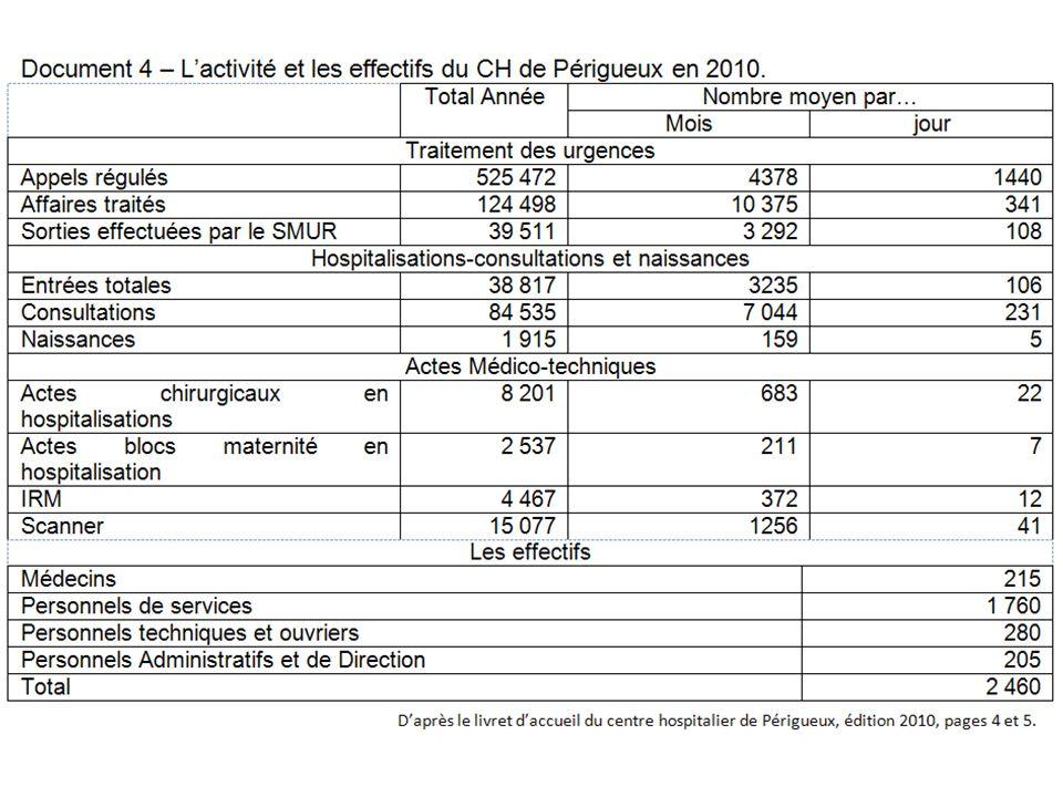 Dordogne Périgueux CHU Bordeaux CHU Limoges Bergerac Sarlat