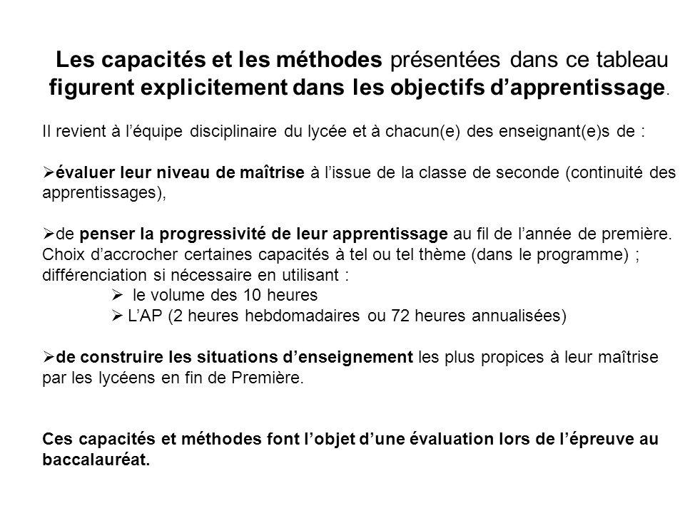 54 heures destinées à traiter les cinq thèmes inscrits au programme… LA QUESTION (6 à 8 heures selon les cas) Elle constitue le développement général du thème et bénéficie donc de la majorité du volume horaire.