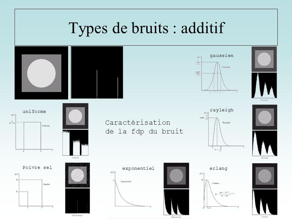 Types de bruits : additif uniforme Poivre sel exponentielerlang rayleigh gaussien Caractérisation de la fdp du bruit