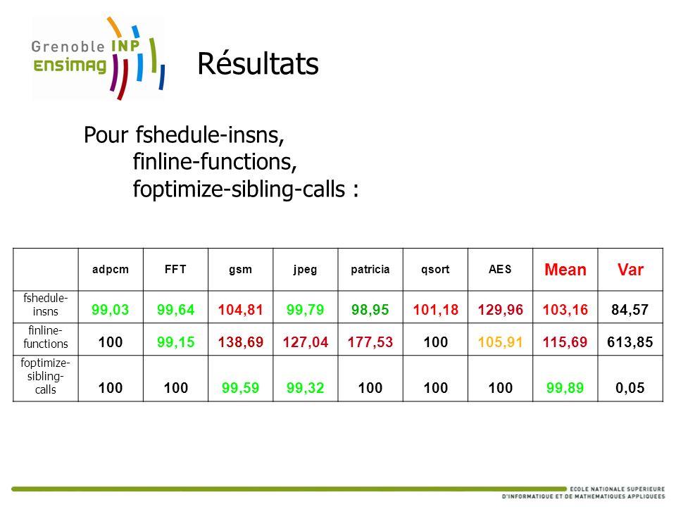 Résultats adpcmFFTgsmjpegpatriciaqsortAES MeanVar fshedule- insns 99,0399,64104,8199,7998,95101,18129,96103,1684,57 finline- functions 10099,15138,691
