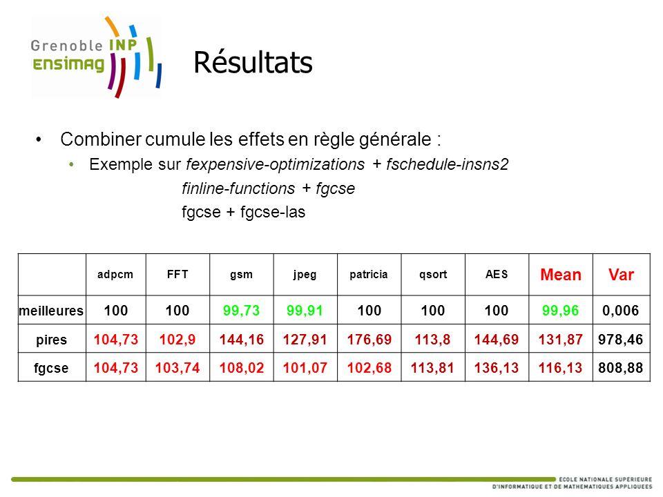 Résultats Combiner cumule les effets en règle générale : Exemple sur fexpensive-optimizations + fschedule-insns2 finline-functions + fgcse fgcse + fgc