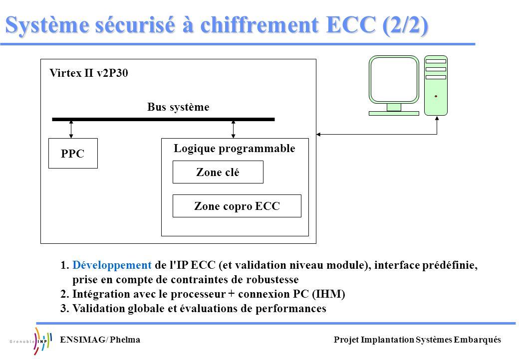 Projet Implantation Systèmes EmbarquésENSIMAG/ Phelma Virtex II v2P30 Bus système PPC Logique programmable Système sécurisé à chiffrement ECC (2/2) Zo