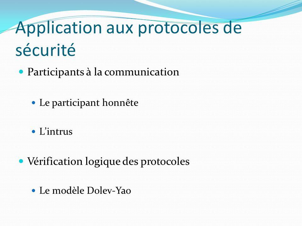 Application aux protocoles de sécurité Participants à la communication Le participant honnête Lintrus Vérification logique des protocoles Le modèle Do