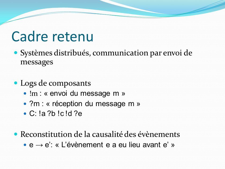 Cadre retenu Systèmes distribués, communication par envoi de messages Logs de composants !m : « envoi du message m » ?m : « réception du message m » C