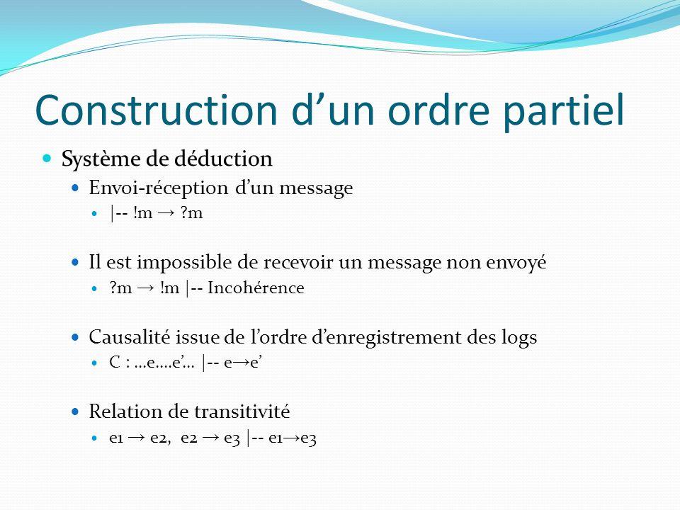 Construction dun ordre partiel Système de déduction Envoi-réception dun message |-- !m ?m Il est impossible de recevoir un message non envoyé ?m !m |-