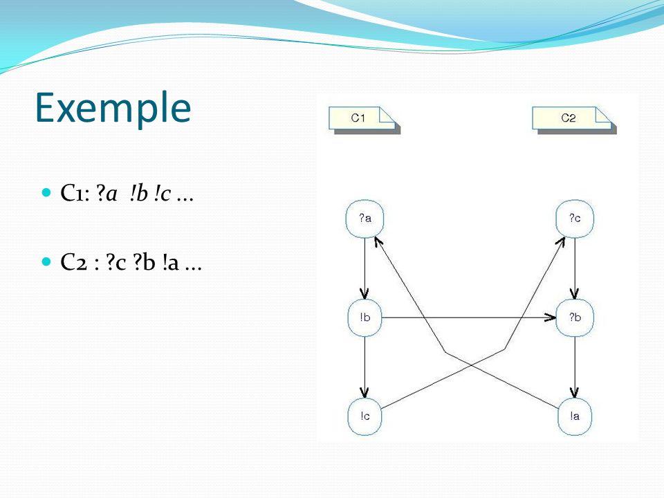 Exemple C1: ?a !b !c... C2 : ?c ?b !a...