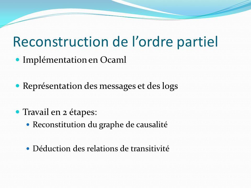 Reconstruction de lordre partiel Implémentation en Ocaml Représentation des messages et des logs Travail en 2 étapes: Reconstitution du graphe de caus