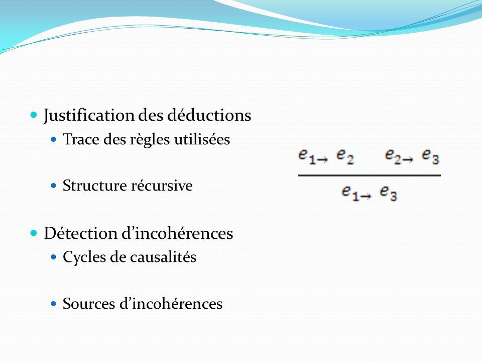 Justification des déductions Trace des règles utilisées Structure récursive Détection dincohérences Cycles de causalités Sources dincohérences