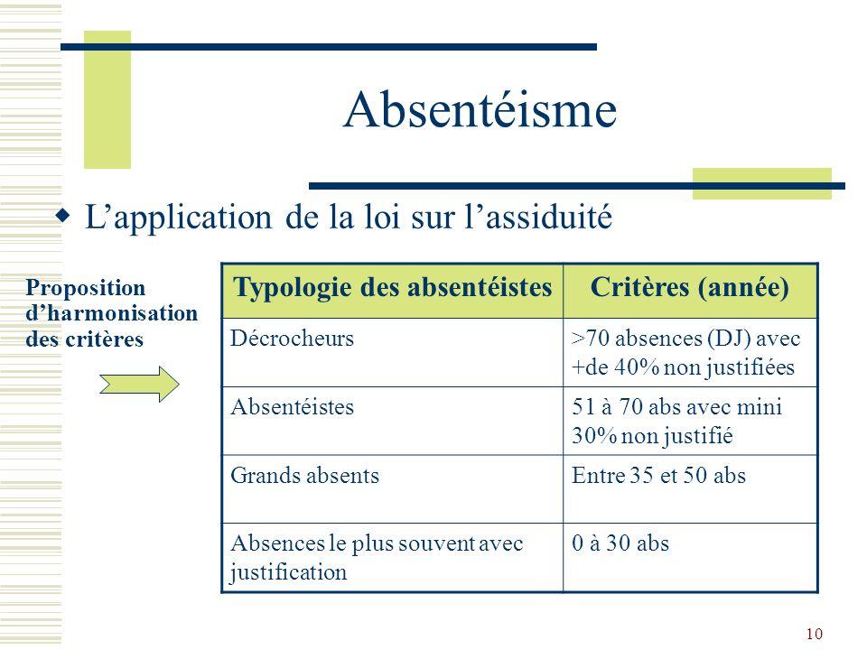10 Absentéisme Lapplication de la loi sur lassiduité Proposition dharmonisation des critères Typologie des absentéistesCritères (année) Décrocheurs>70