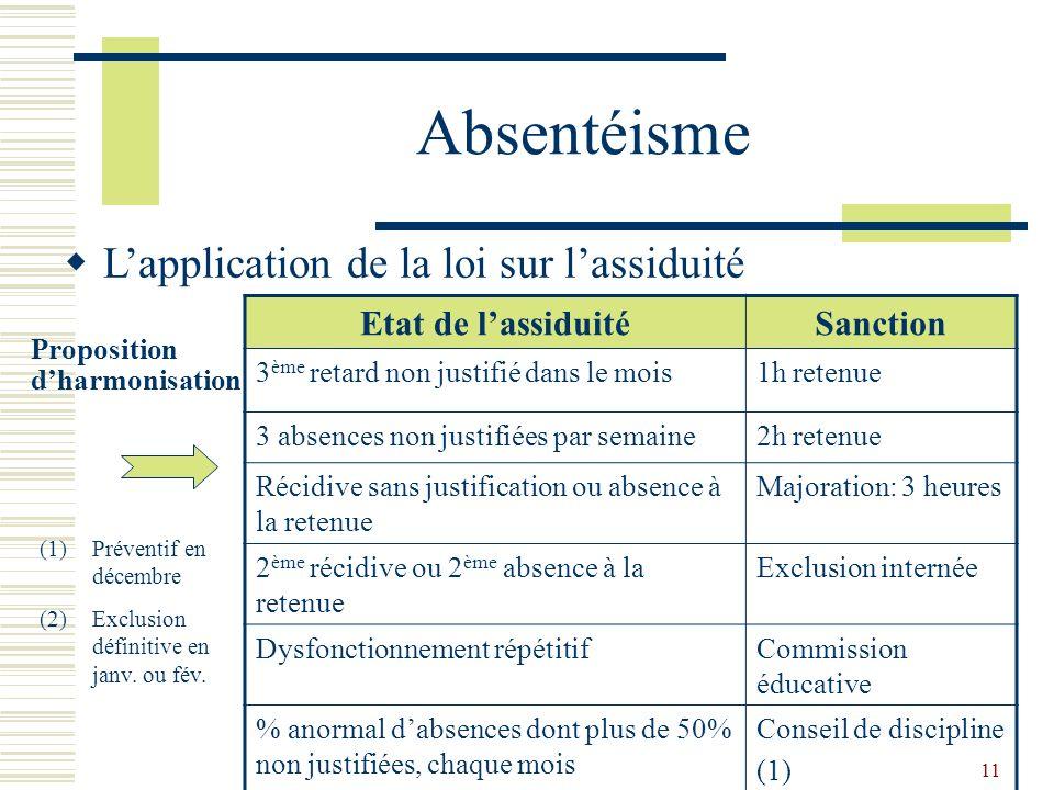 11 Absentéisme Lapplication de la loi sur lassiduité Proposition dharmonisation Etat de lassiduitéSanction 3 ème retard non justifié dans le mois1h re