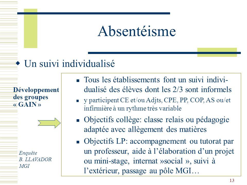 13 Absentéisme Un suivi individualisé Développement des groupes « GAIN » Tous les établissements font un suivi indivi- dualisé des élèves dont les 2/3