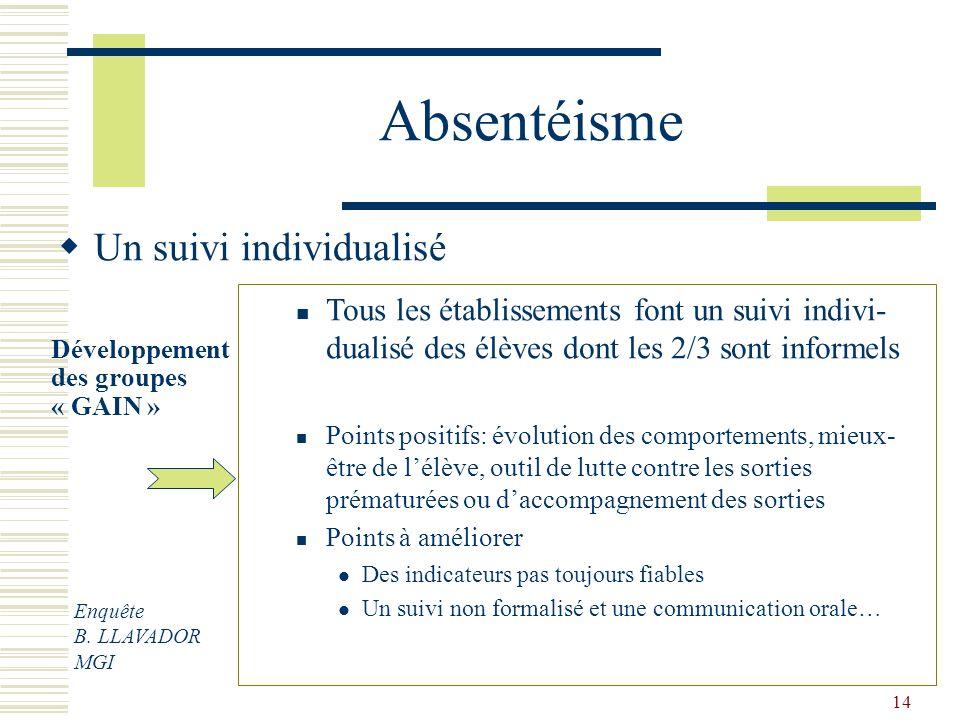 14 Absentéisme Un suivi individualisé Développement des groupes « GAIN » Tous les établissements font un suivi indivi- dualisé des élèves dont les 2/3
