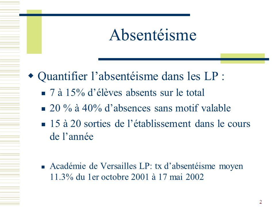 2 Absentéisme Quantifier labsentéisme dans les LP : 7 à 15% délèves absents sur le total 20 % à 40% dabsences sans motif valable 15 à 20 sorties de lé