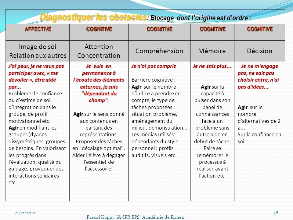 Diagnostiquer les obstacles : Blocage dont lorigine est dordre : AFFECTIVECOGNITIVECOGNITIVECOGNITIVECOGNITIVE Image de soi Relation aux autres Attent