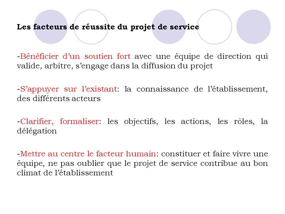Les facteurs de réussite du projet de service -Bénéficier dun soutien fort avec une équipe de direction qui valide, arbitre, sengage dans la diffusion