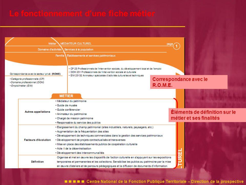 Centre National de la Fonction Publique Territoriale – Direction de la prospective Le fonctionnement d une fiche métier Correspondance avec le R.O.M.E.