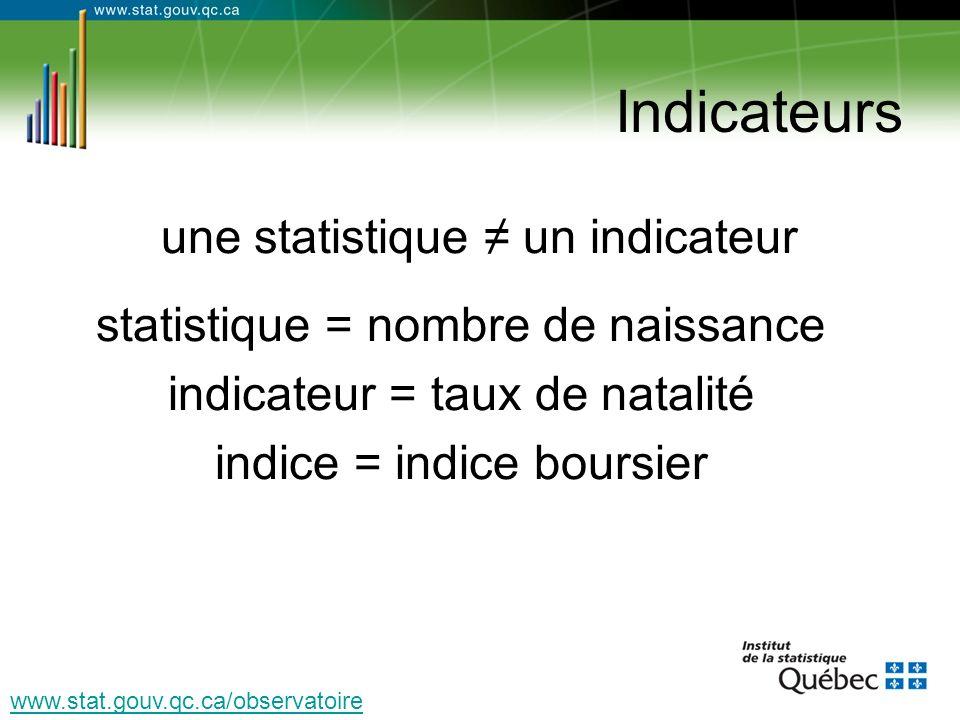 Indicateurs une statistique un indicateur statistique = nombre de naissance indicateur = taux de natalité indice = indice boursier www.stat.gouv.qc.ca/observatoire