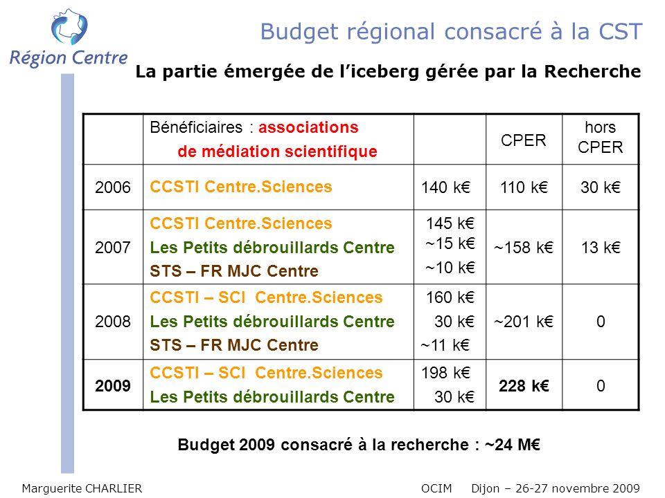Marguerite CHARLIER OCIM Dijon – 26-27 novembre 2009 Budget régional consacré à la CST Bénéficiaires : associations de médiation scientifique CPER hor