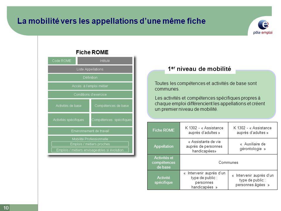 10 La mobilité vers les appellations dune même fiche Fiche ROME K 1302 - « Assistance auprès dadultes » Appellation « Assistante de vie auprès de pers