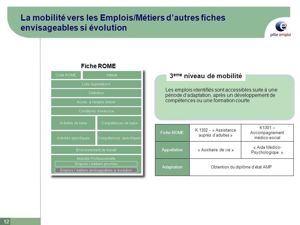 12 La mobilité vers les Emplois/Métiers dautres fiches envisageables si évolution Fiche ROME K 1302 - « Assistance auprès dadultes » K1301 – Accompagn