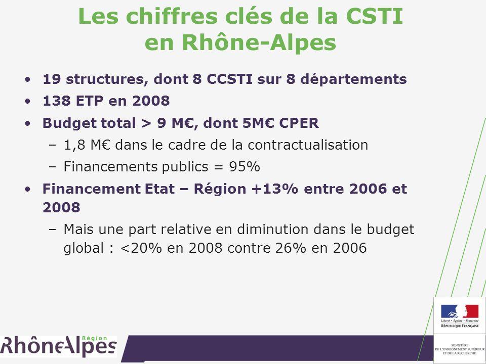 Les chiffres clés de la CSTI en Rhône-Alpes 19 structures, dont 8 CCSTI sur 8 départements 138 ETP en 2008 Budget total > 9 M, dont 5M CPER –1,8 M dans le cadre de la contractualisation –Financements publics = 95% Financement Etat – Région +13% entre 2006 et 2008 –Mais une part relative en diminution dans le budget global : <20% en 2008 contre 26% en 2006