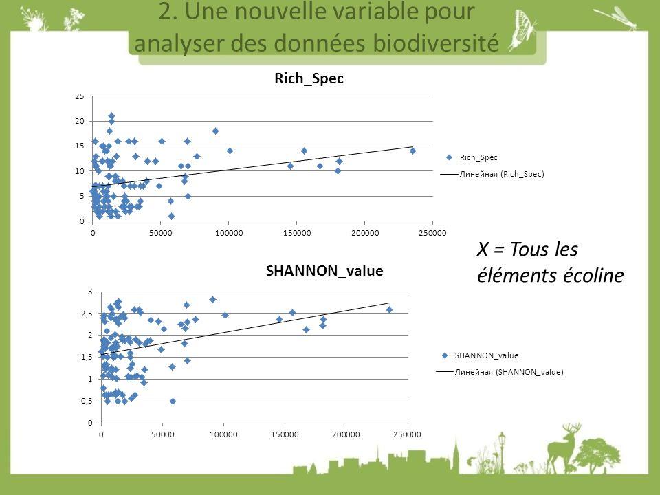 2. Une nouvelle variable pour analyser des données biodiversité X = Tous les éléments écoline
