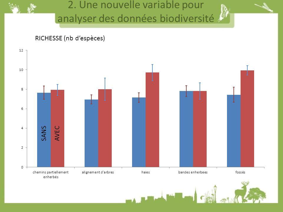 2. Une nouvelle variable pour analyser des données biodiversité RICHESSE (nb despèces) SANSAVEC